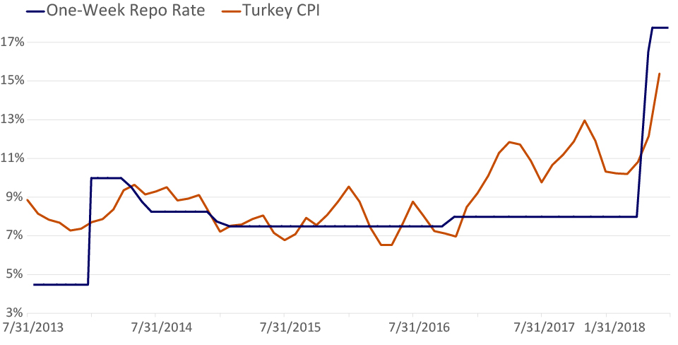 BEHIND THE CURVE? INFLATION AND KEY RATE (AS OF 7/24/2018)