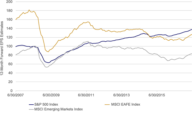 More Overseas Outperformance May Be In Store - Chart 1