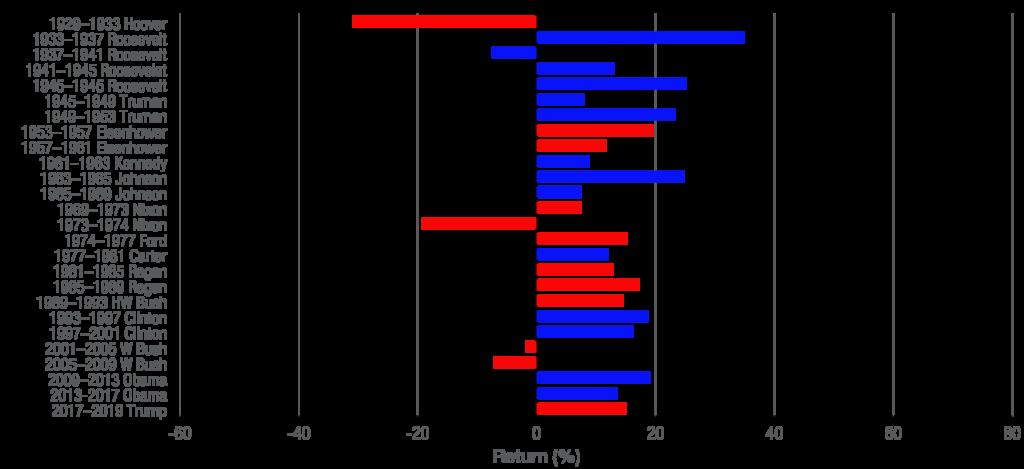 returns by presidential term