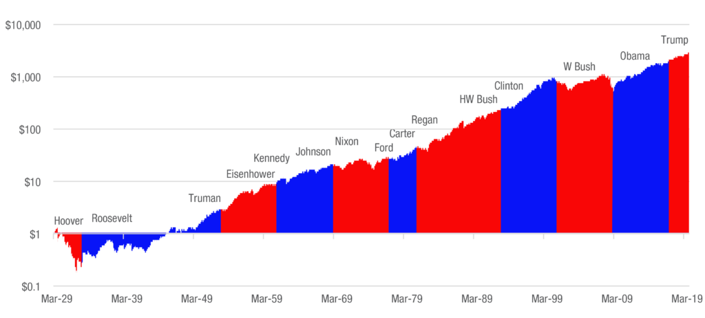 growth of investment