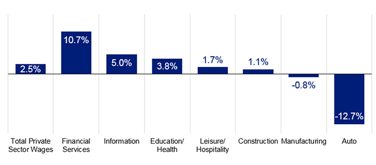 CHANGES IN REAL WAGES BY SECTOR
