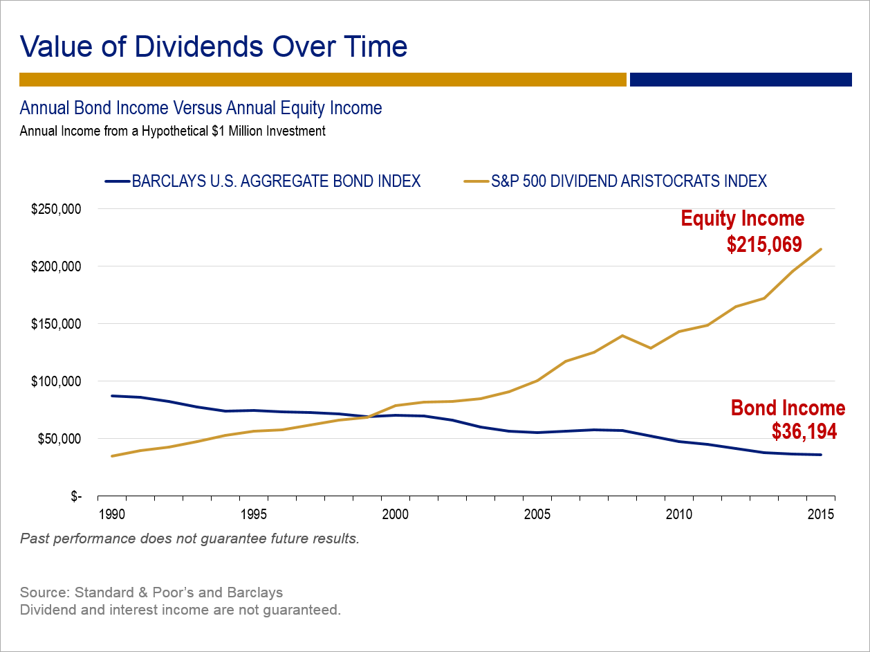 Value of Dividends Over Time