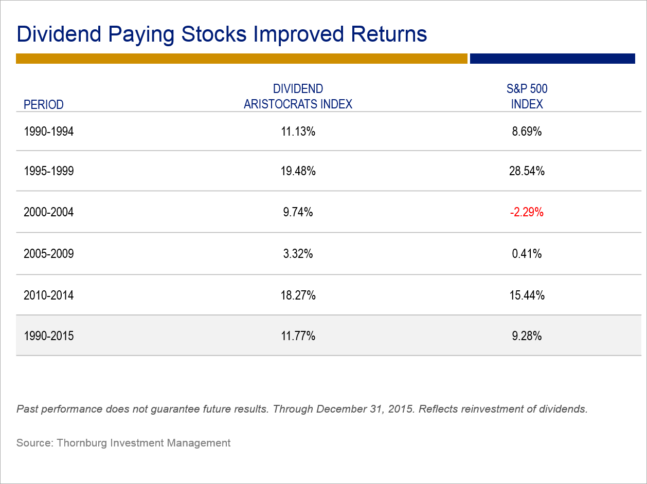 Dividend Paying Stocks Improved Returns