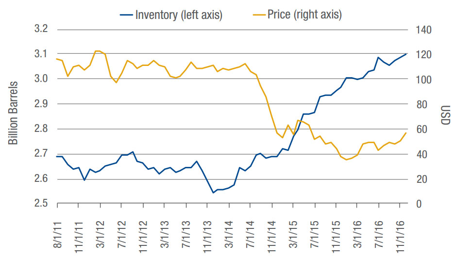 CHART 1: WORLD CRUDE OIL & LIQUID FUELS INVENTORY (8/1/11-12/31/16)