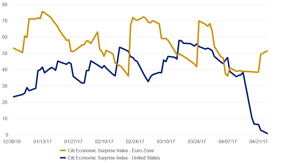 CITI ECONOMIC SURPRISE INDEX: U.S., EURO ZONE AS OF 4/24/2017
