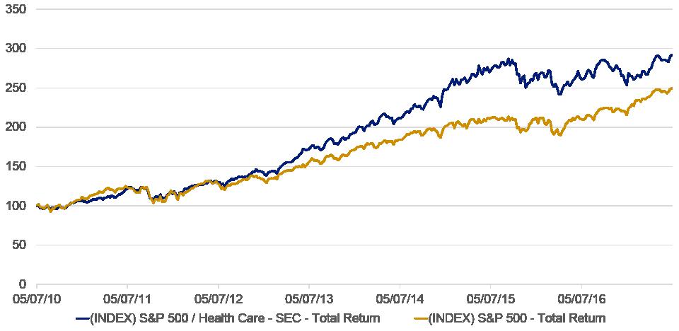 S&P 500 RETURN ANALYSIS 5/7/2010 - 5/4/2017