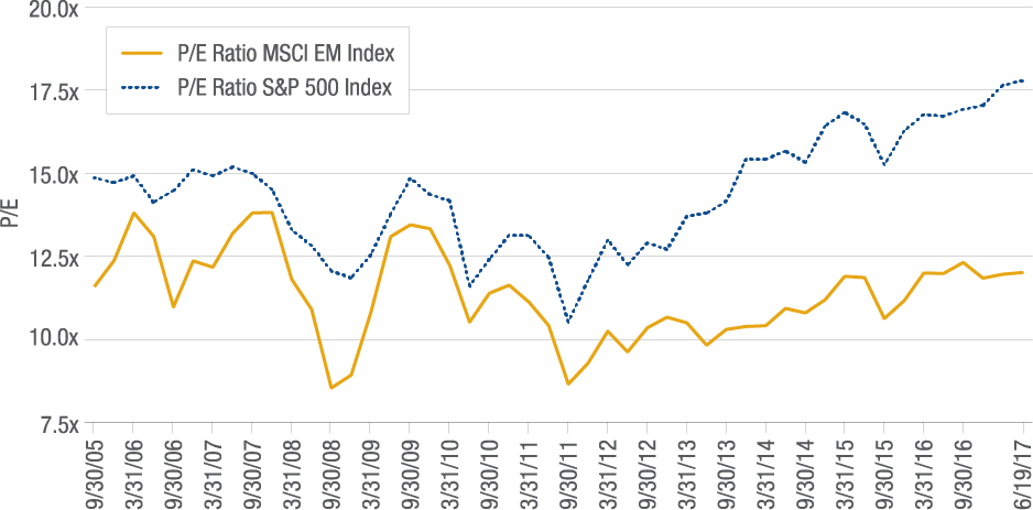 FIGURE 3 | EM REMAINS AT A DISCOUNT TO THE S&P INDEX