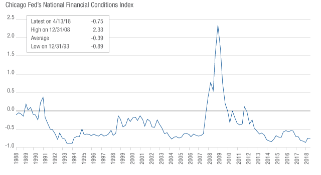 NOT-SO-TIGHT FINANCIAL CONDITIONS