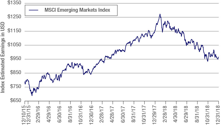 CHART 1: MSCI EMERGING MARKETS INDEX