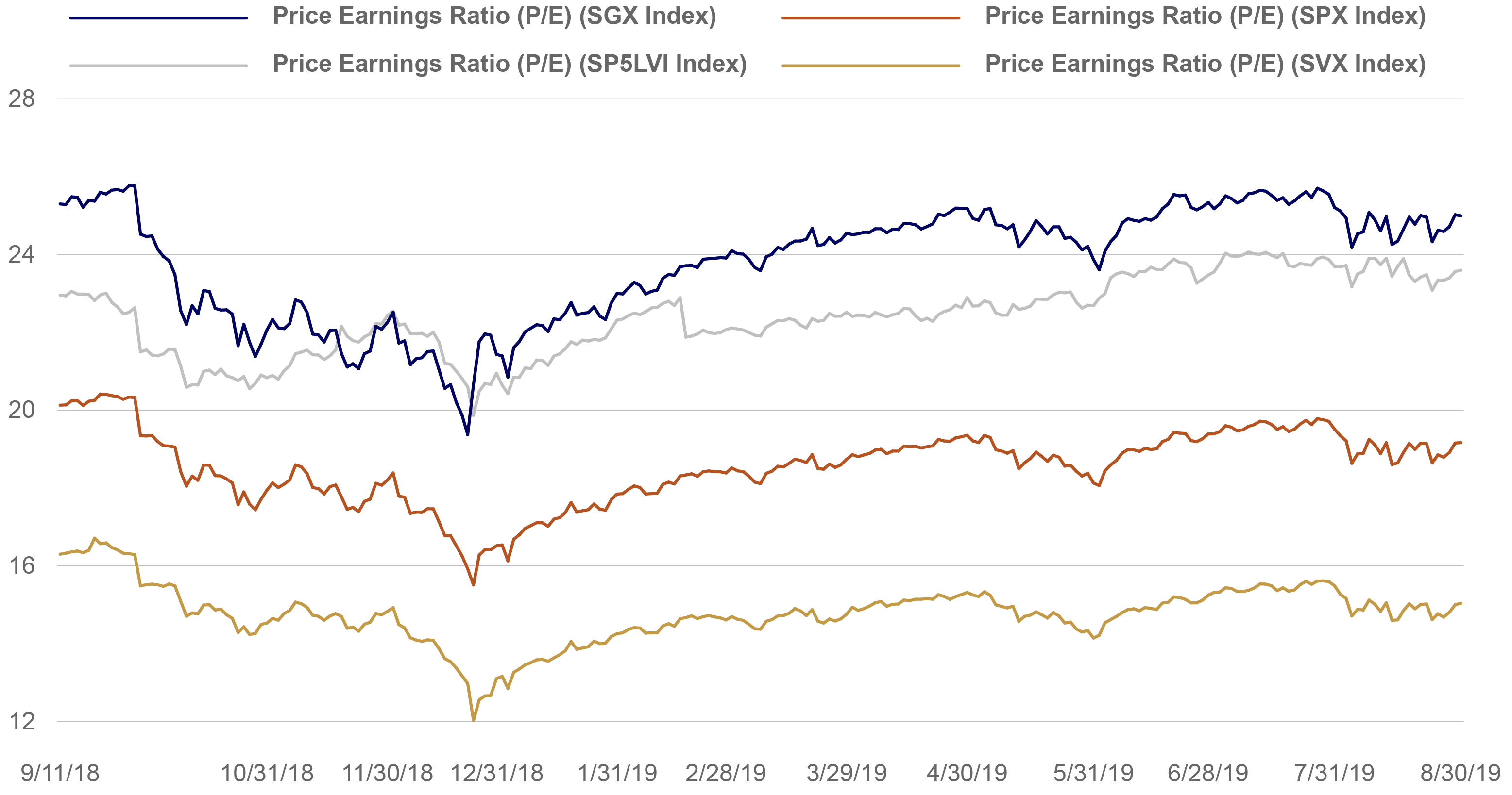 Price/Earnings