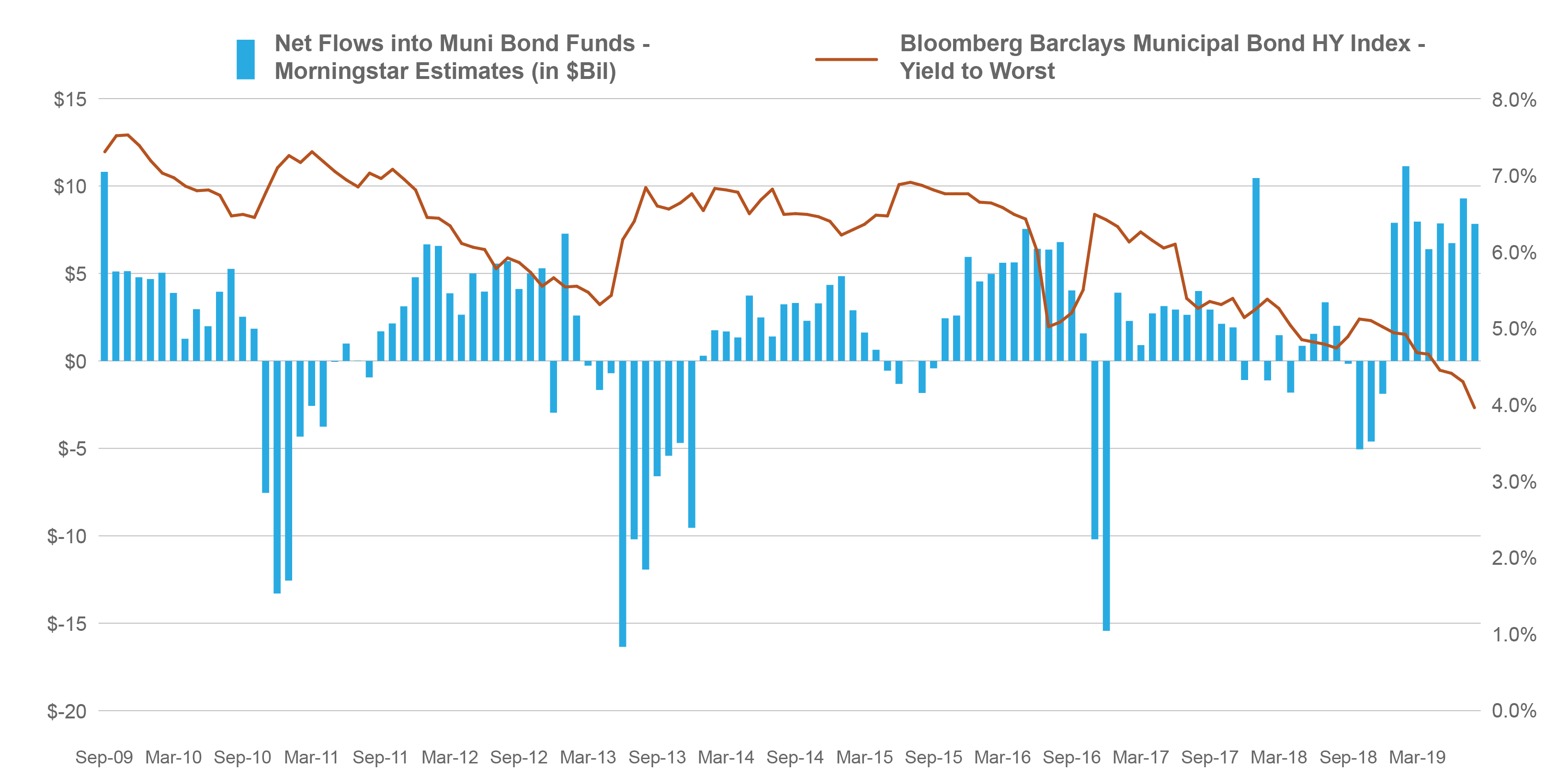 Muni Bonds: Red Flags to Navigate